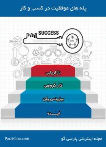 اینفوگرافی: پله های موفقیت در کسب و کار