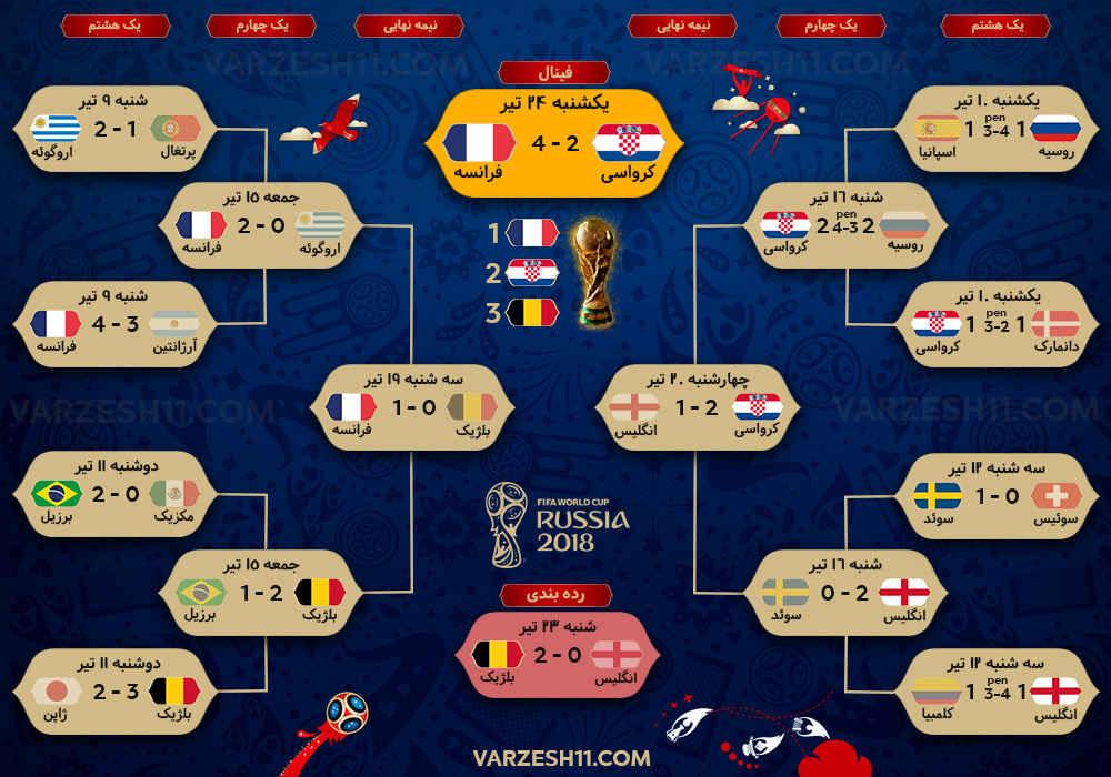جام جهانی 2018 نکات خواندنی 2