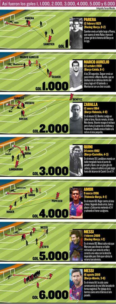 مسی گل 5000 و 6000 بارسلونا لیونل مسی