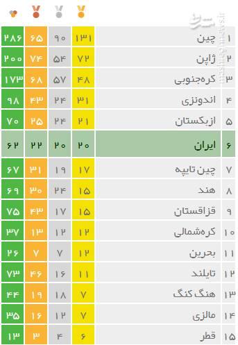 نتایج ایران در بازی های آسیایی جاکارتا