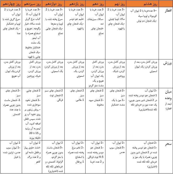 رژیم غذایی ماه رمضان 2