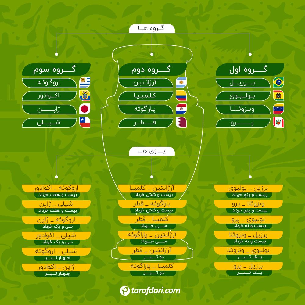 گروه بندی مسابقات کوپا آمریکا