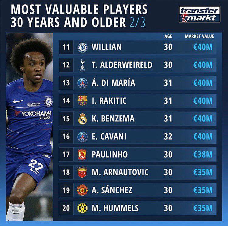ارزشمندترین بازیکنان بالای 30 سال جدول بخش دوم