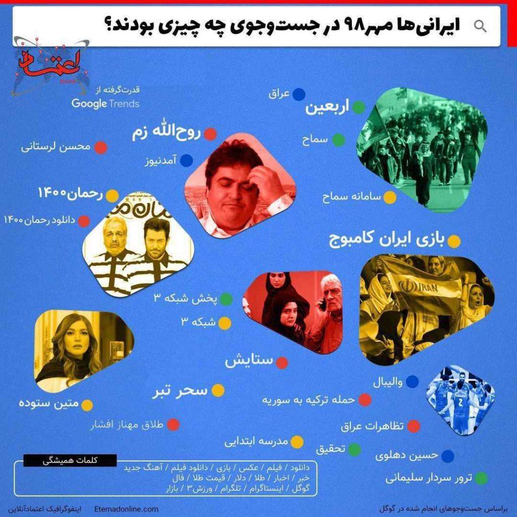 کلماتی که بشترین جستجو را در گوگل داشته است مهرماه 98 بیشترین جستجوی ایرانی ها در گوگل