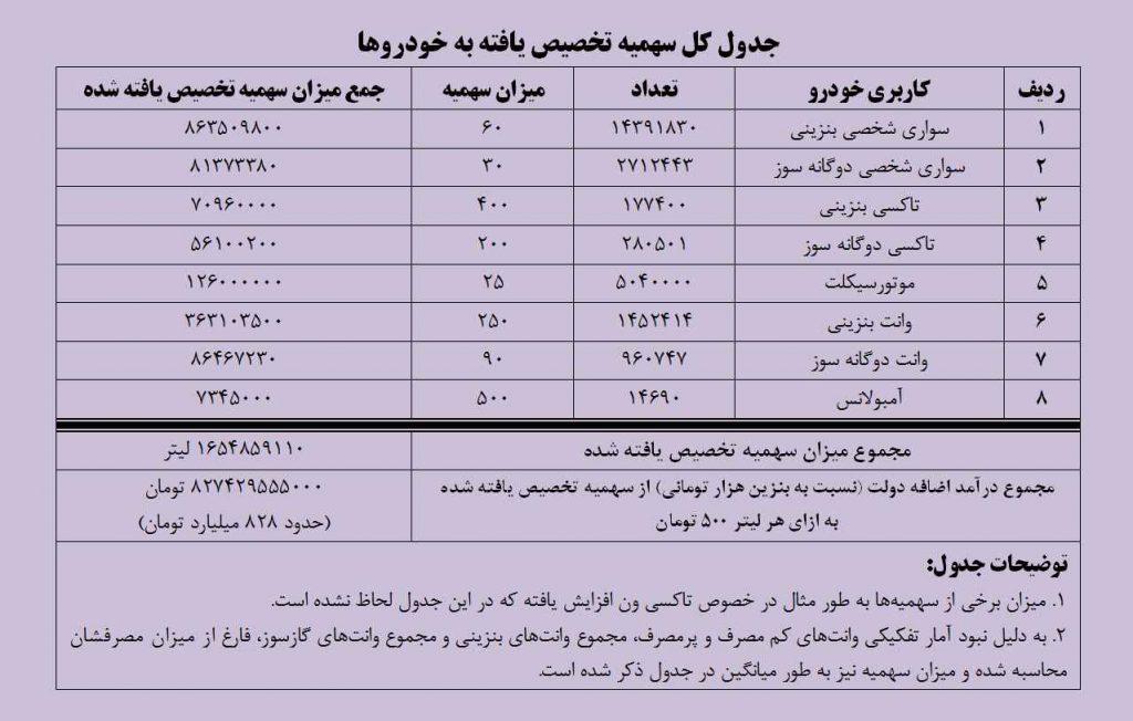 جدولی نرخ و سهمیه جدید بنزین برای خودروها. دولت قصد جبران کسری بودجه نداشته است