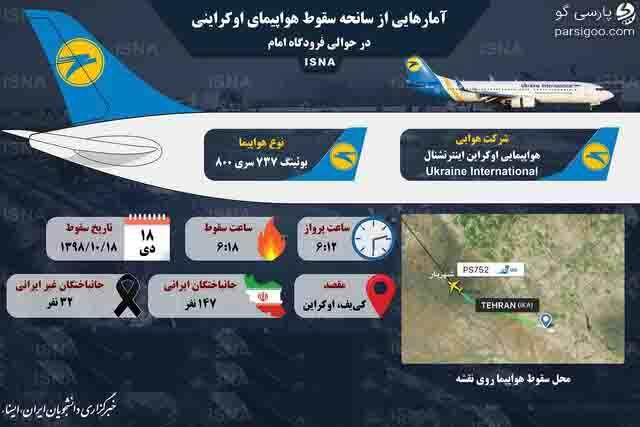 آمار سانحه سقوط هواپیما اوکراین در حوالی فرودگاه امام