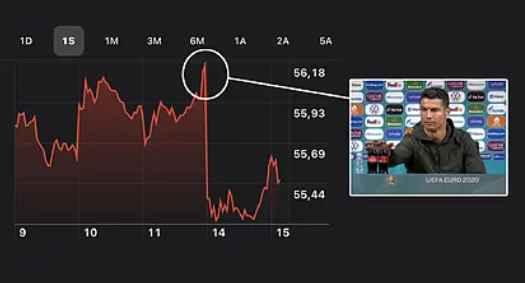 افت سهام کوکا کولا پس از نشست خبری رونالدو